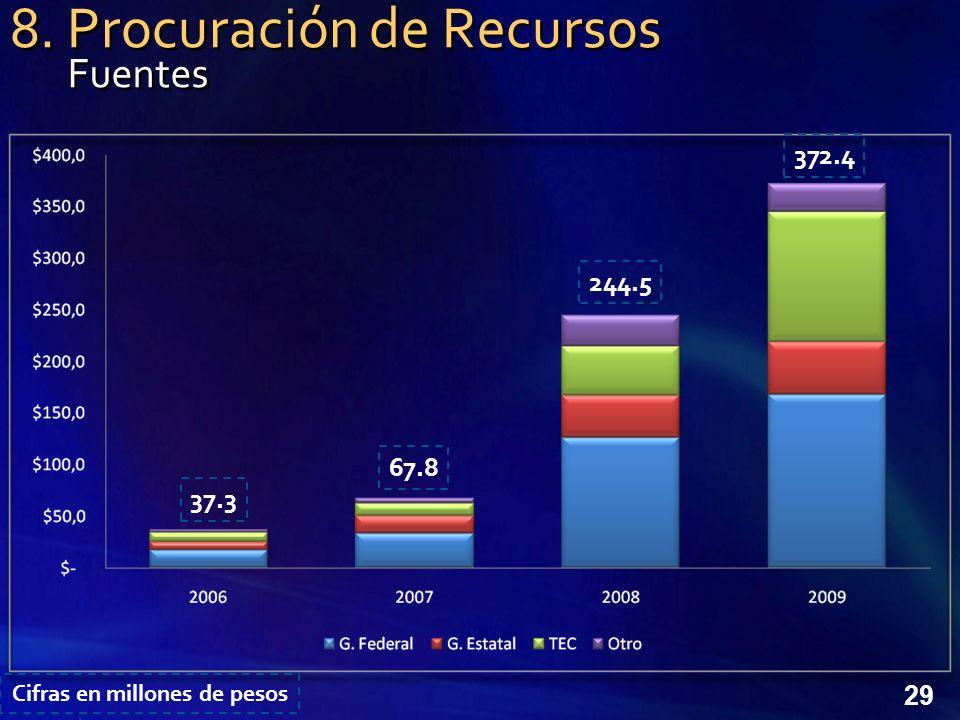 29 8. Procuración de Recursos 37.3 67.8 244.5 372.4 Fuentes Cifras en millones de pesos