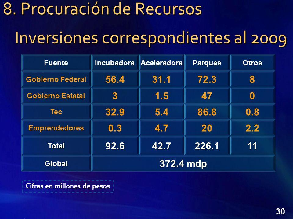 30 Inversiones correspondientes al 2009 Cifras en millones de pesos 8. Procuración de Recursos