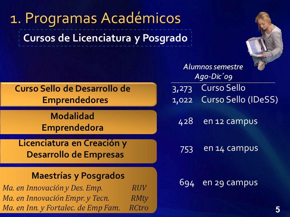 5 Maestrías y Posgrados Ma.en Innovación y Des. Emp.