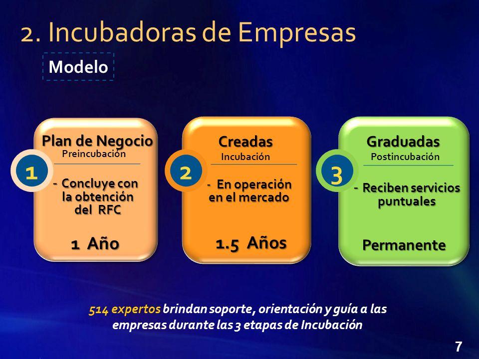 7 514 expertos brindan soporte, orientación y guía a las empresas durante las 3 etapas de Incubación 2.