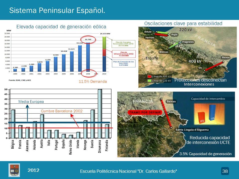2012 38 Sistema Peninsular Español. 11.5% Demanda Elevada capacidad de generación eólica Reducida capacidad 3.5% Capacidad de generación Media Europea