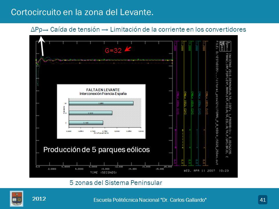2012 41 Cortocircuito en la zona del Levante. G=32 Producción de 5 parques eólicos ΔPp Caída de tensión Limitación de la corriente en los convertidore