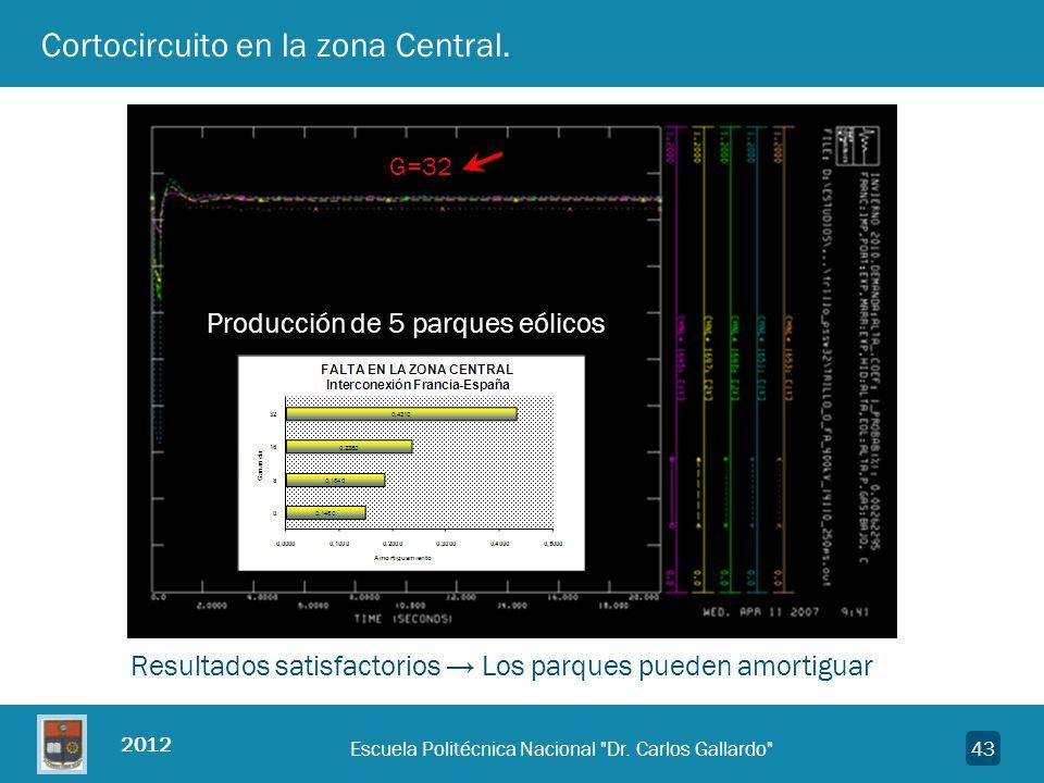 2012 43 Cortocircuito en la zona Central. G=32 Producción de 5 parques eólicos Resultados satisfactorios Los parques pueden amortiguar Escuela Politéc
