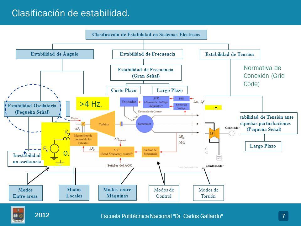 2012 8Escuela Politécnica Nacional Dr.Carlos Gallardo Representación en espacio de estados.