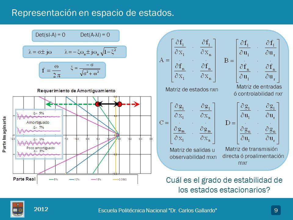 2012 10Escuela Politécnica Nacional Dr.Carlos Gallardo Autovalores y respuesta asociada.