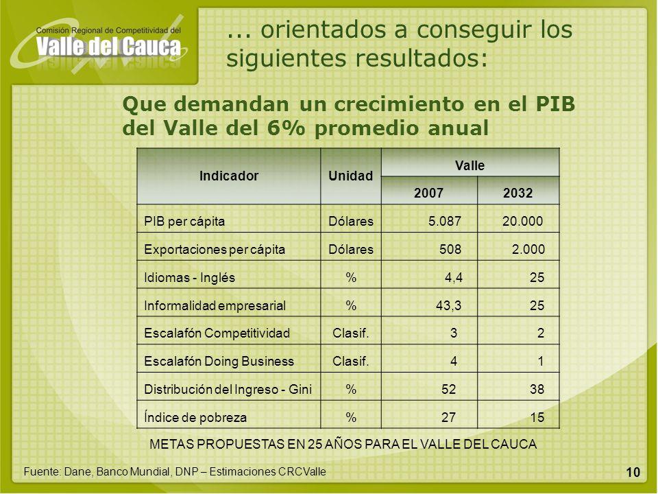 10... orientados a conseguir los siguientes resultados: IndicadorUnidad Valle 20072032 PIB per cápitaDólares 5.087 20.000 Exportaciones per cápitaDóla