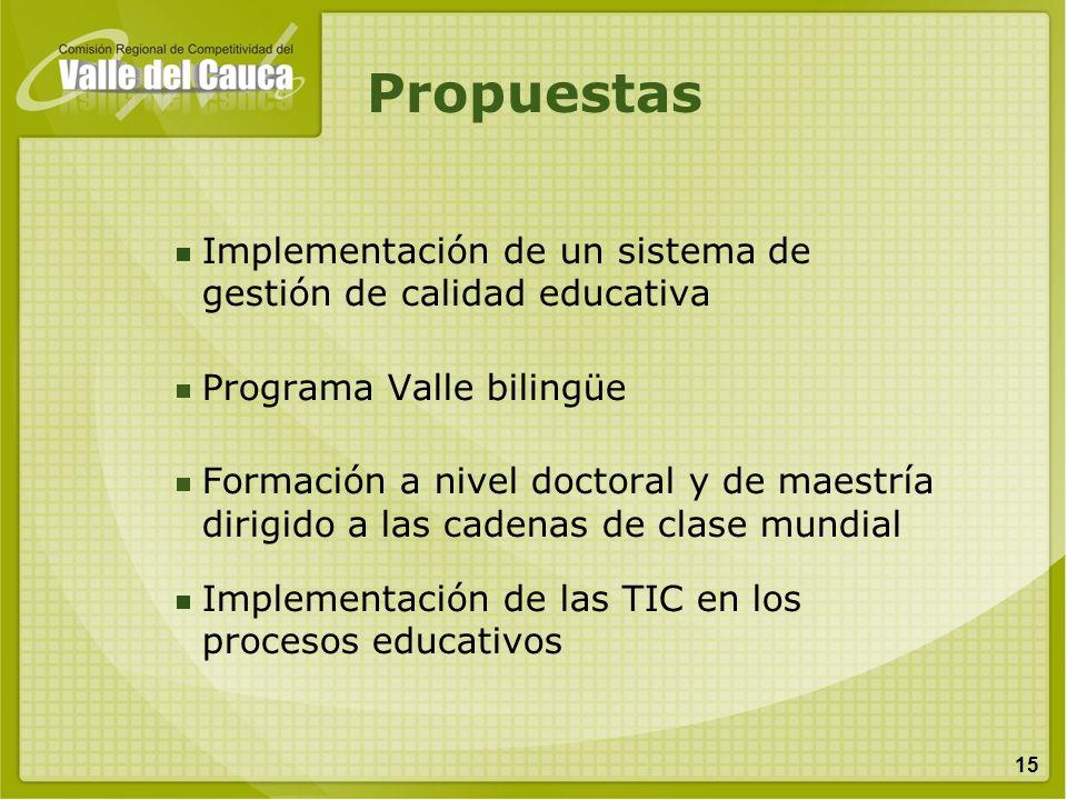 15 Propuestas Implementación de un sistema de gestión de calidad educativa Programa Valle bilingüe Formación a nivel doctoral y de maestría dirigido a