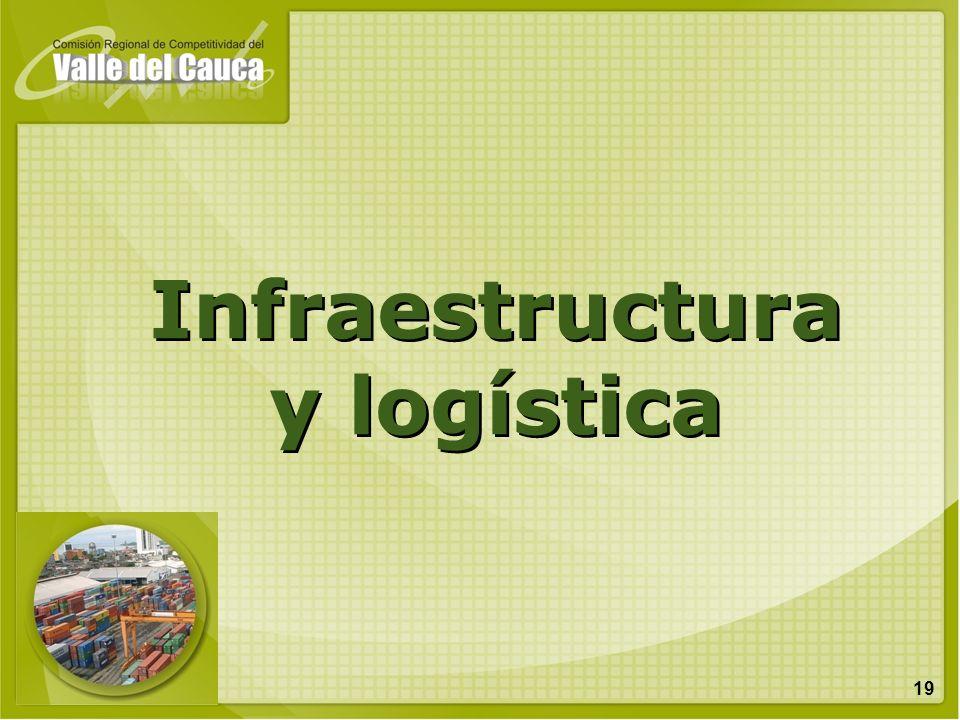 19 Infraestructura y logística