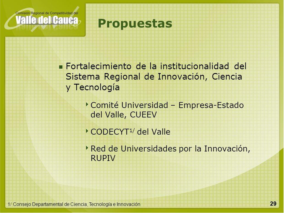 29 Fortalecimiento de la institucionalidad del Sistema Regional de Innovación, Ciencia y Tecnología Comité Universidad – Empresa-Estado del Valle, CUE