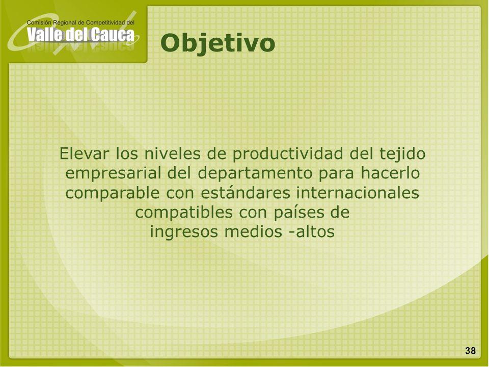 38 Elevar los niveles de productividad del tejido empresarial del departamento para hacerlo comparable con estándares internacionales compatibles con