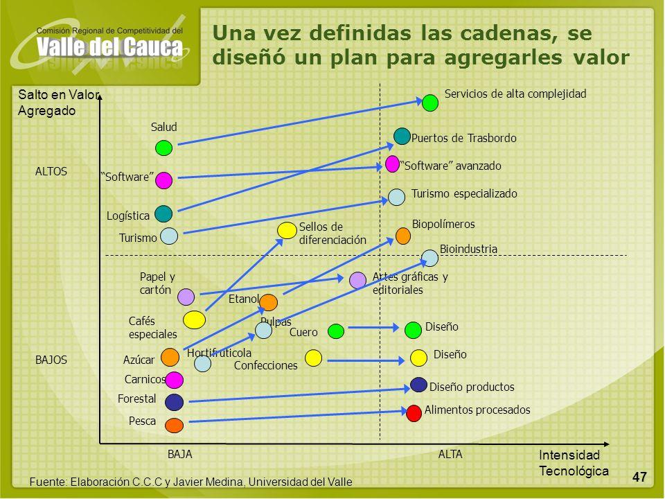 47 ALTOS BAJOS BAJAALTA Sellos de diferenciación Servicios de alta complejidad Salud Forestal Software avanzado Puertos de Trasbordo Pesca Bioindustri