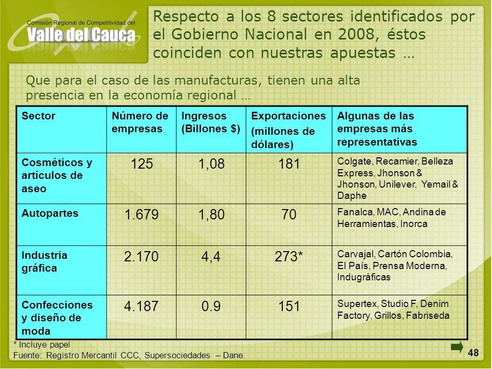 48 Respecto a los 8 sectores identificados por el Gobierno Nacional en 2008, éstos coinciden con nuestras apuestas … SectorNúmero de empresas Ingresos