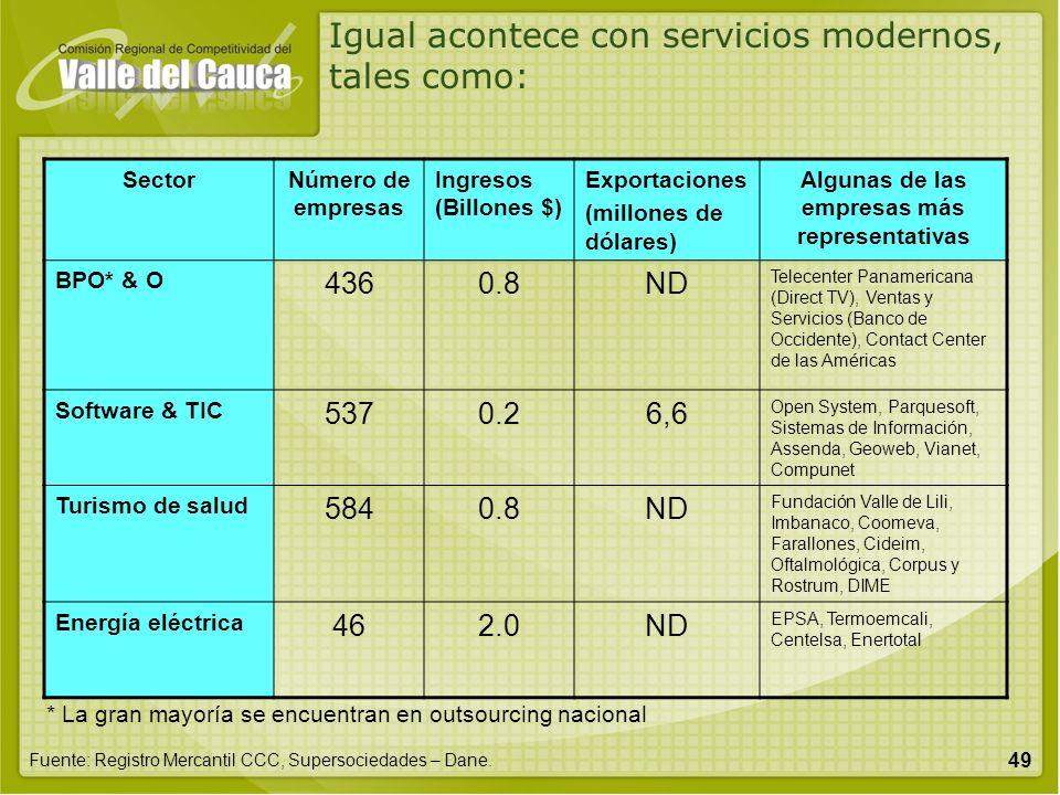 49 SectorNúmero de empresas Ingresos (Billones $) Exportaciones (millones de dólares) Algunas de las empresas más representativas BPO* & O 4360.8ND Te