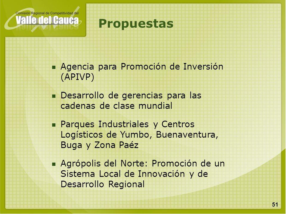 51 Agencia para Promoción de Inversión (APIVP) Desarrollo de gerencias para las cadenas de clase mundial Parques Industriales y Centros Logísticos de