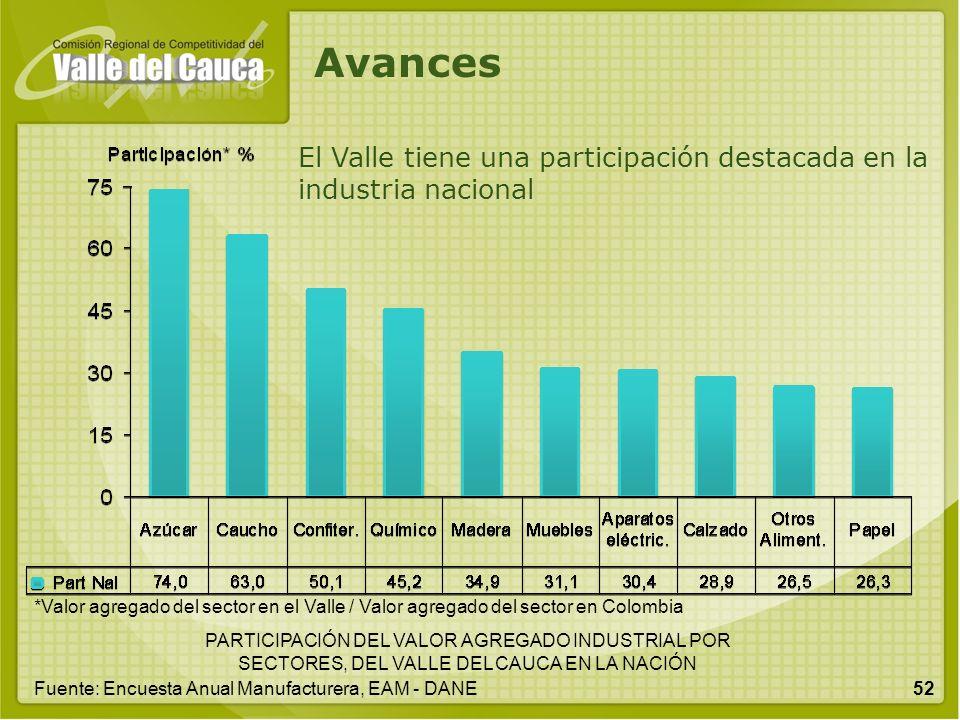 52 PARTICIPACIÓN DEL VALOR AGREGADO INDUSTRIAL POR SECTORES, DEL VALLE DEL CAUCA EN LA NACIÓN El Valle tiene una participación destacada en la industr