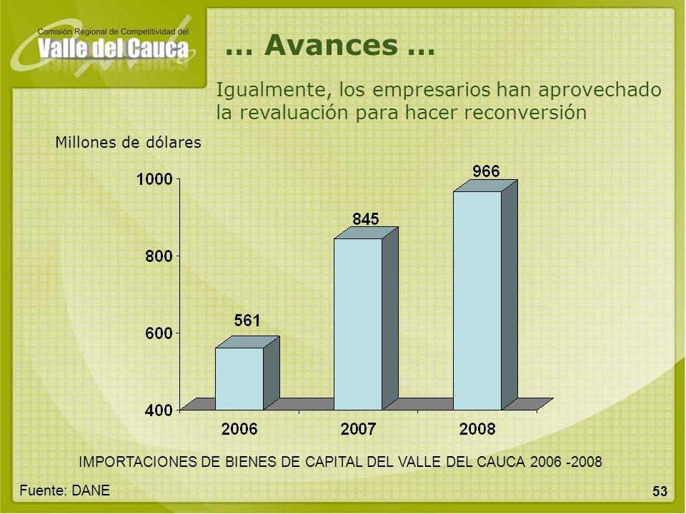 53 Millones de dólares IMPORTACIONES DE BIENES DE CAPITAL DEL VALLE DEL CAUCA 2006 -2008 Fuente: DANE Igualmente, los empresarios han aprovechado la r