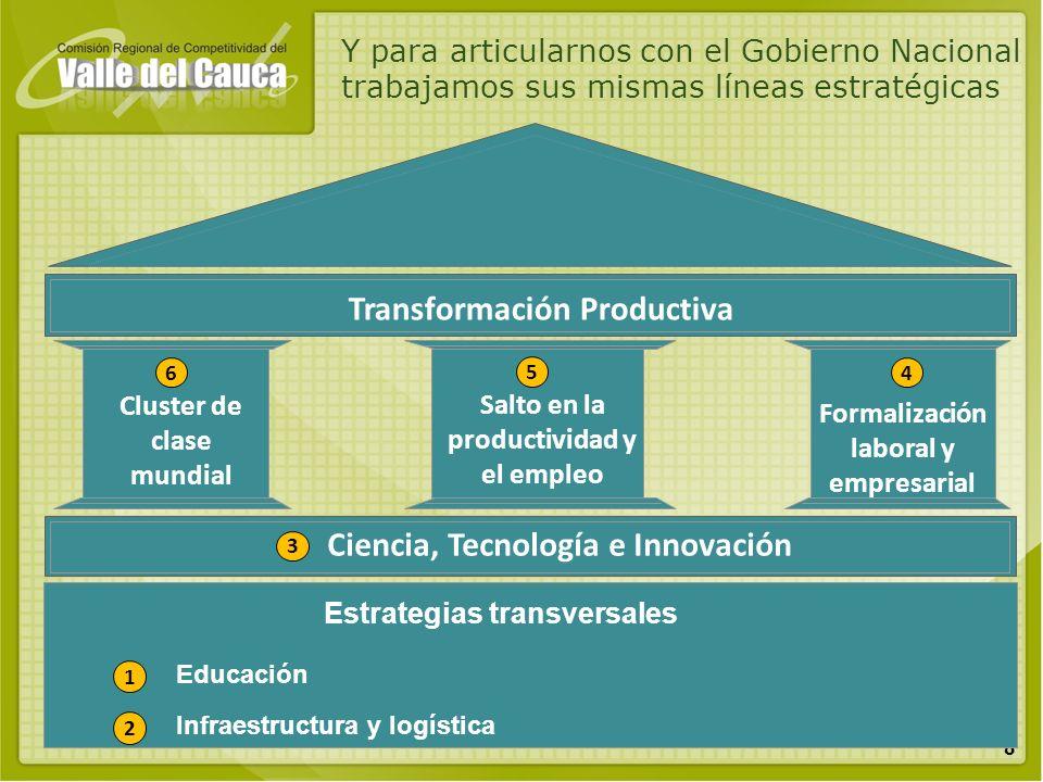 8 Cluster de clase mundial Salto en la productividad y el empleo Formalización laboral y empresarial Ciencia, Tecnología e Innovación Transformación P