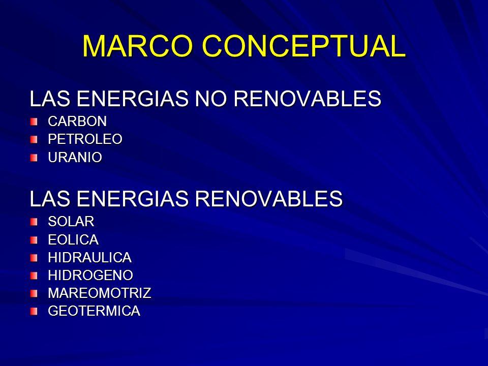 MARCO CONCEPTUAL LAS ENERGIAS NO RENOVABLES CARBONPETROLEOURANIO LAS ENERGIAS RENOVABLES SOLAREOLICAHIDRAULICAHIDROGENOMAREOMOTRIZGEOTERMICA