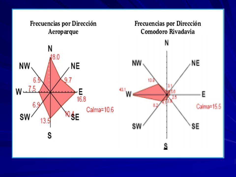 MEDICION DE LA POTENCIALIDAD DEL VIENTO MEDIANTE LA MEDICION DE LA POTENCIA ESPECIFICA MEDIA POR UNIDAD DE AREA MEDIANTE LA MEDICION DE LA POTENCIA ESPECIFICA MEDIA POR UNIDAD DE AREA La energía cinética: ½ m V² La potencia: energía cinética/unidad de tiempo La potencia: energía cinética/unidad de tiempo P= ½ m/t V²= ½ ρ A V ³ unidad watt/hora P= ½ m/t V²= ½ ρ A V ³ unidad watt/hora siendo m/t: ρ A V donde siendo m/t: ρ A V donde ρ: densidad del aire ρ: densidad del aire A: área a través de la cual pasa el aire A: área a través de la cual pasa el aire V: velocidad del aire V: velocidad del aire Donde la densidad de potencia por unidad de área es Donde la densidad de potencia por unidad de área es P/A= ½ ρ V ³ => P/A ~ K V ³ P/A= ½ ρ V ³ => P/A ~ K V ³