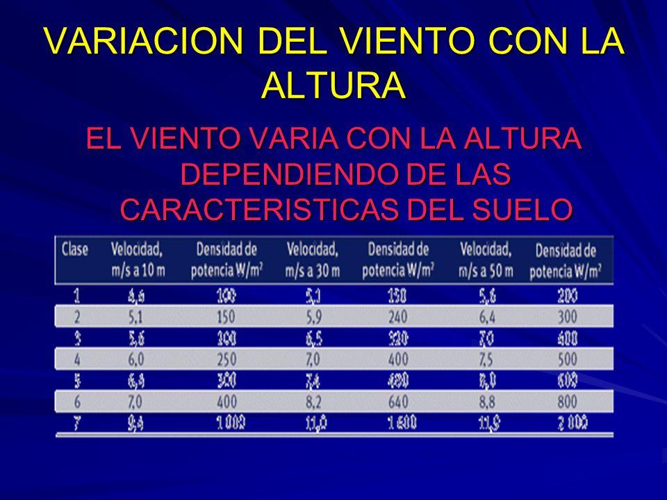 VARIACION DEL VIENTO CON LA ALTURA EL VIENTO VARIA CON LA ALTURA DEPENDIENDO DE LAS CARACTERISTICAS DEL SUELO