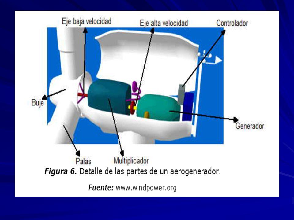 TIPOS DE GENERADORES CORRIENTE CONTINUA CORRIENTE ALTERNA: 1. ASINCRONICOS 2. SINCRONICOS