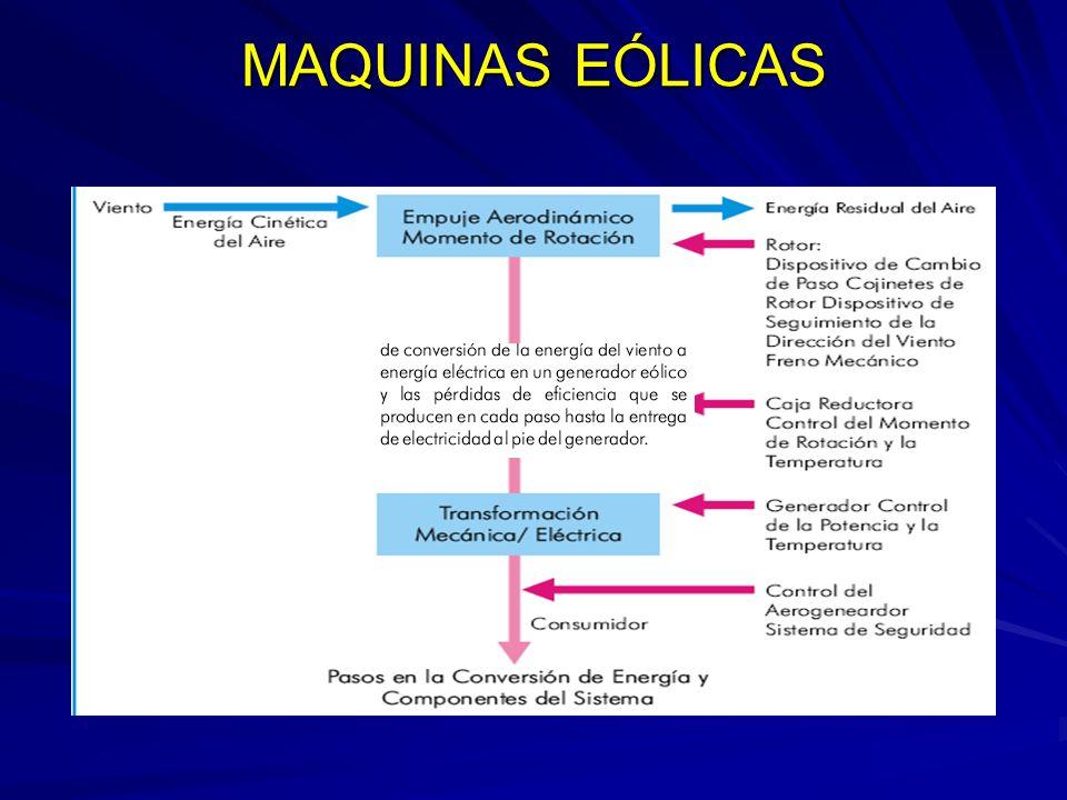 MAQUINAS EÓLICAS