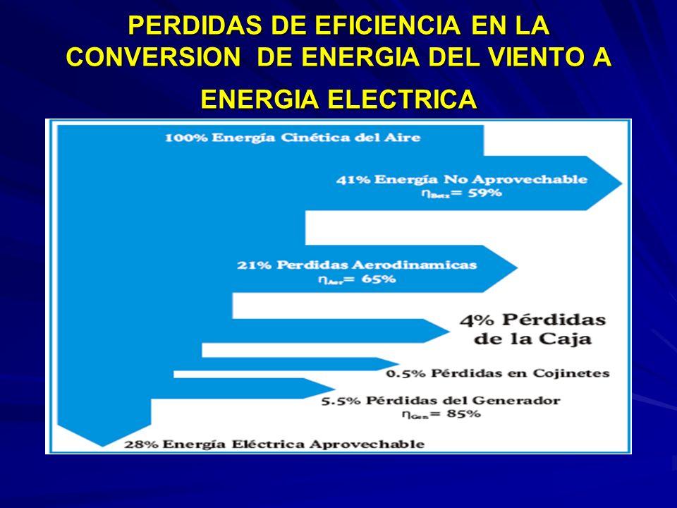 PERDIDAS DE EFICIENCIA EN LA CONVERSION DE ENERGIA DEL VIENTO A ENERGIA ELECTRICA
