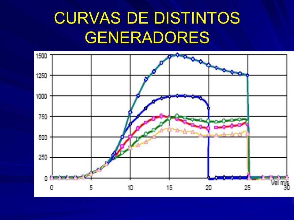 CURVAS DE DISTINTOS GENERADORES
