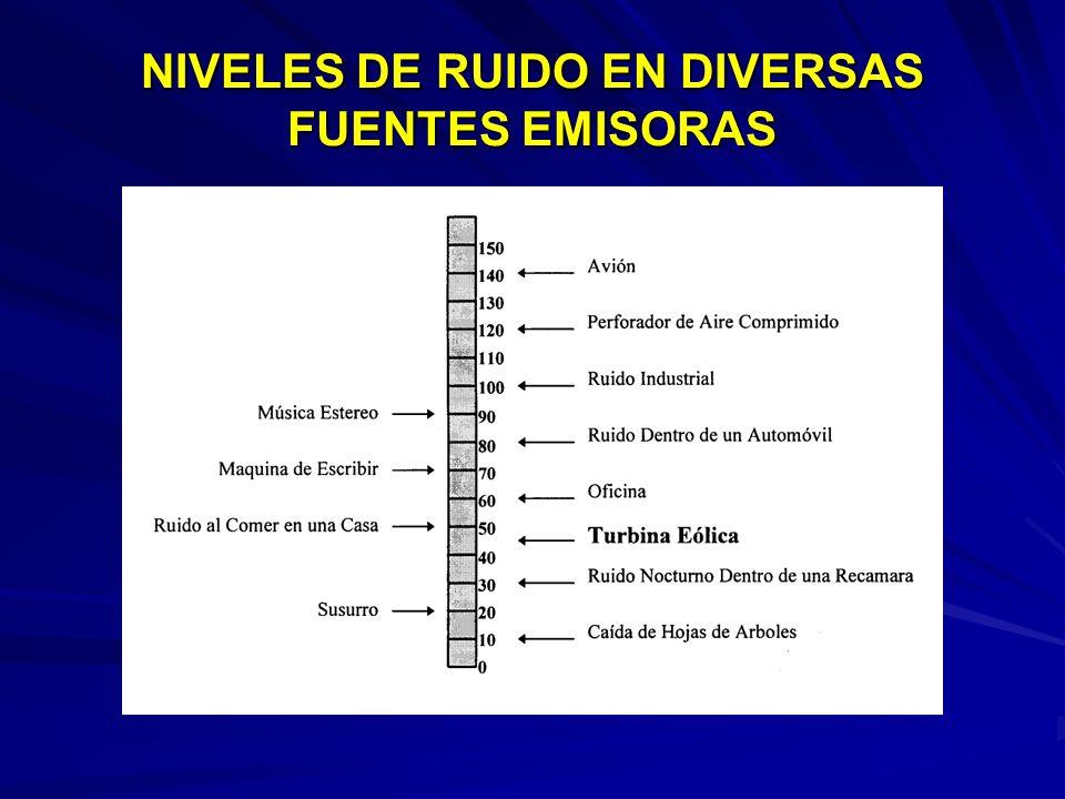 NIVELES DE RUIDO EN DIVERSAS FUENTES EMISORAS
