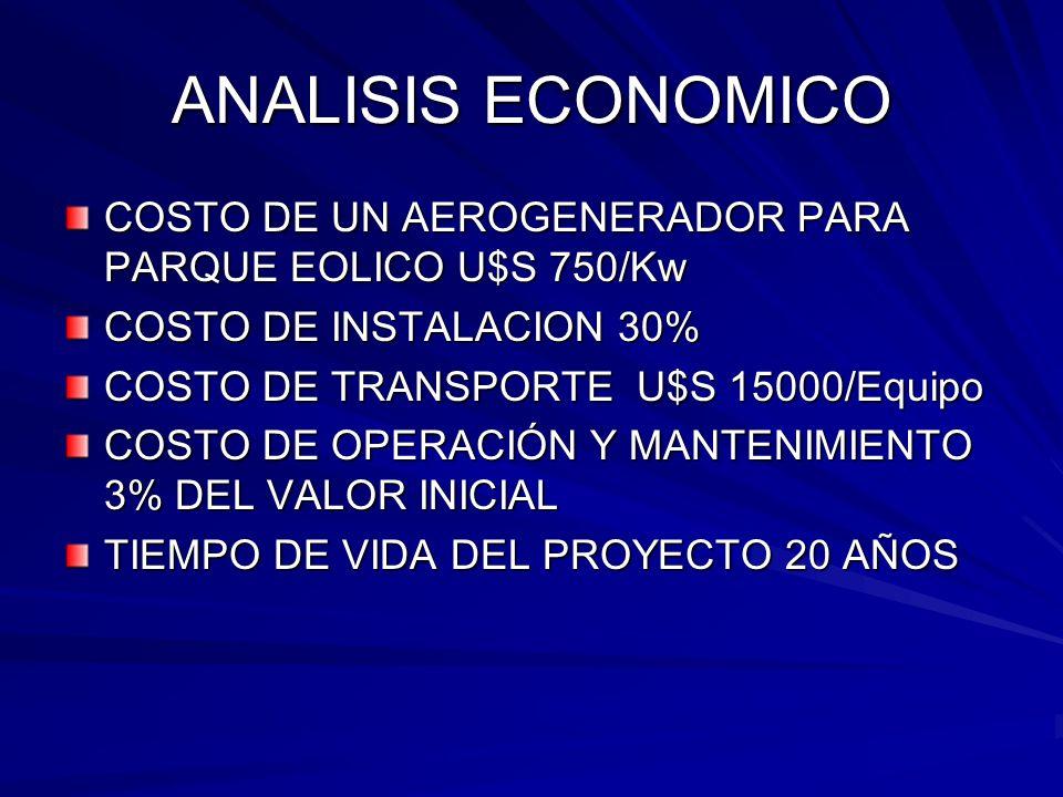 ANALISIS ECONOMICO COSTO DE UN AEROGENERADOR PARA PARQUE EOLICO U$S 750/Kw COSTO DE INSTALACION 30% COSTO DE TRANSPORTE U$S 15000/Equipo COSTO DE OPER