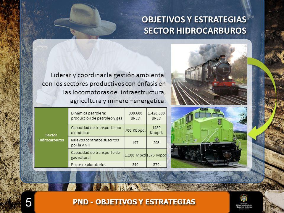OBJETIVOS Y ESTRATEGIAS SECTOR HIDROCARBUROS OBJETIVOS Y ESTRATEGIAS SECTOR HIDROCARBUROS Sector Hidrocarburos Dinámica petrolera: producción de petro