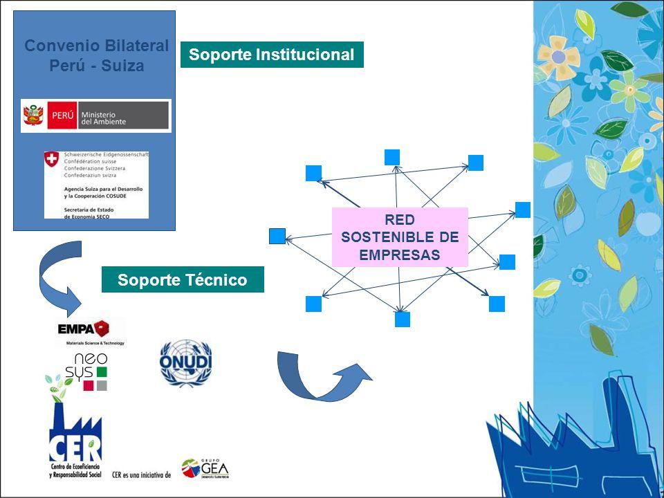 Convenio Bilateral Perú - Suiza Soporte Técnico RED SOSTENIBLE DE EMPRESAS Soporte Institucional