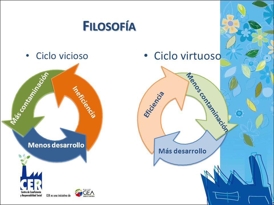 F ILOSOFÍA Ciclo vicioso Ciclo virtuoso Eficiencia Menos contaminación Más desarrollo Ineficiencia Más contaminación Menos desarrollo