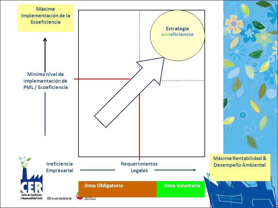 Requerimientos Legales Máxima Implementación de la Ecoeficiencia Máxima Rentabilidad & Desempeño Ambiental Mínimo nivel de implementación de PML / Ecoeficiencia Ineficiencia Empresarial Zona Obligatoria Zona Voluntaria Estrategia ecoeficiencia