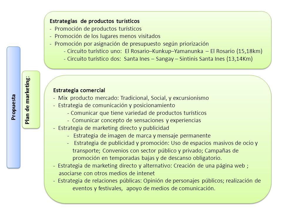 Propuesta Plan de marketing: Estrategias de productos turísticos - Promoción de productos turísticos - Promoción de los lugares menos visitados - Prom