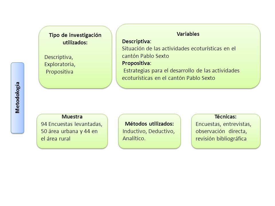 Tipo de investigación utilizados: Descriptiva, Exploratoria, Propositiva Tipo de investigación utilizados: Descriptiva, Exploratoria, Propositiva Vari