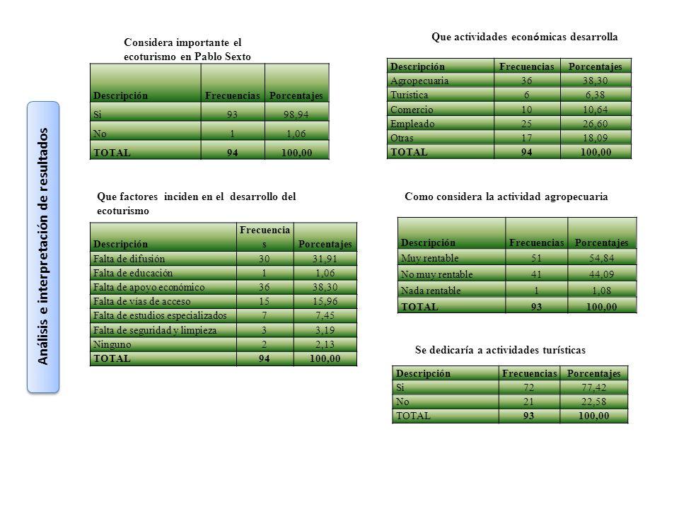 Análisis e interpretación de resultados DescripciónFrecuenciasPorcentajes Si9398,94 No11,06 TOTAL94100,00 Considera importante el ecoturismo en Pablo