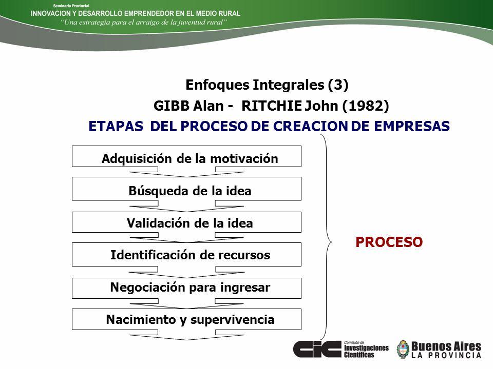 ETAPAS DEL PROCESO DE CREACION DE EMPRESAS GIBB Alan - RITCHIE John (1982) Adquisición de la motivación Búsqueda de la idea Validación de la idea Iden