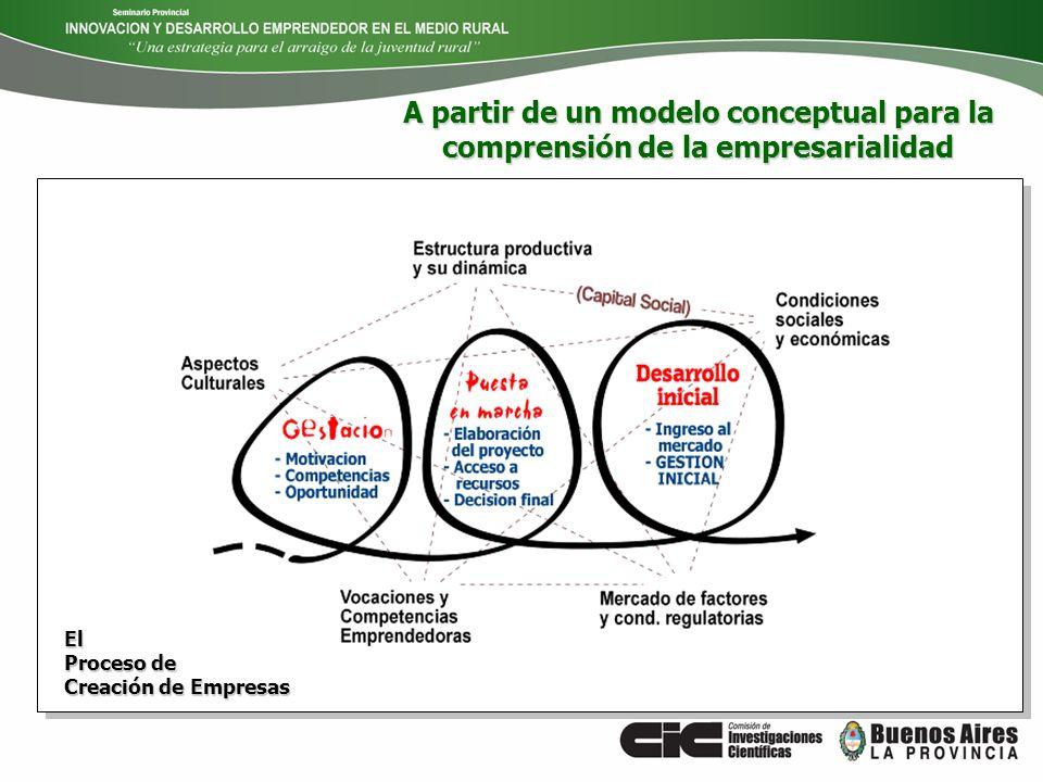 A partir de un modelo conceptual para la comprensión de la empresarialidad El Proceso de Creación de Empresas