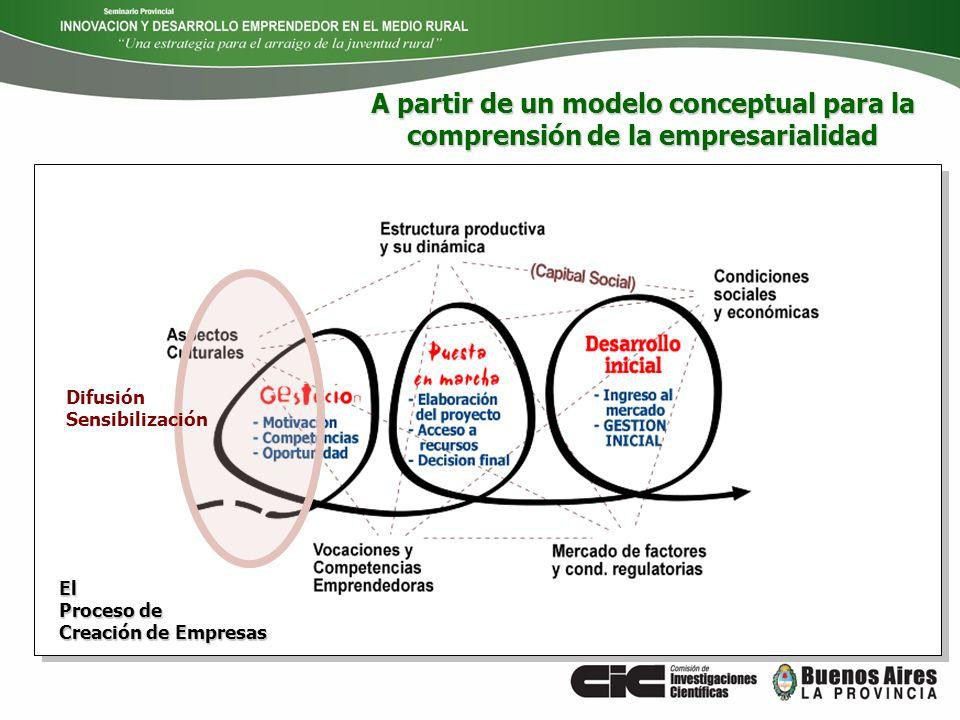 El Proceso de Creación de Empresas Difusión Sensibilización A partir de un modelo conceptual para la comprensión de la empresarialidad
