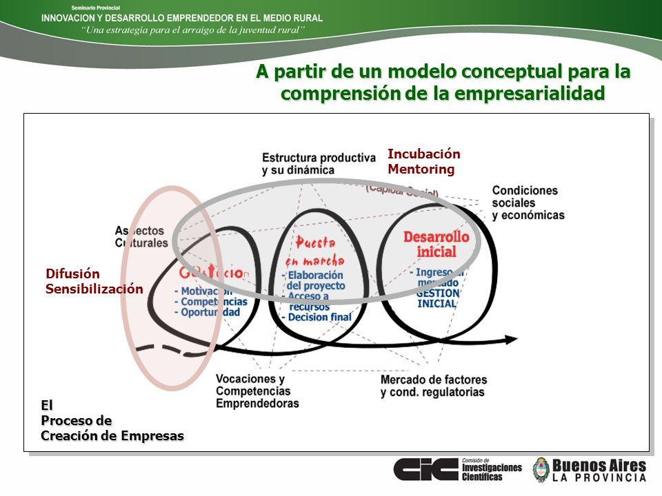 El Proceso de Creación de Empresas Difusión Sensibilización Incubación Mentoring A partir de un modelo conceptual para la comprensión de la empresaria