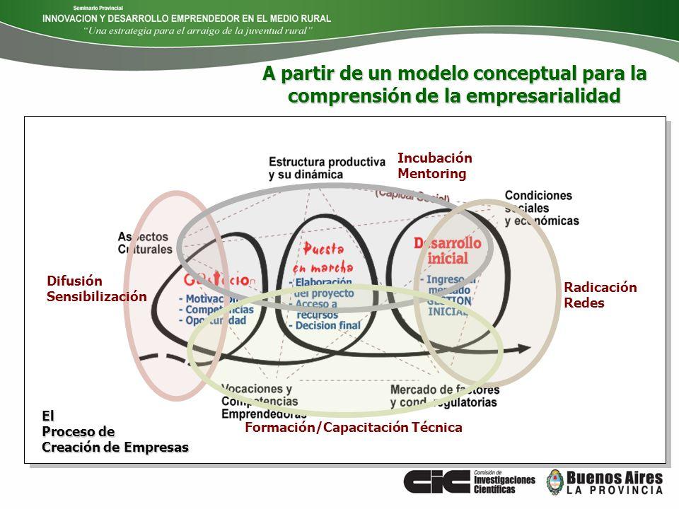 El Proceso de Creación de Empresas Radicación Redes Difusión Sensibilización Incubación Mentoring Formación/Capacitación Técnica A partir de un modelo