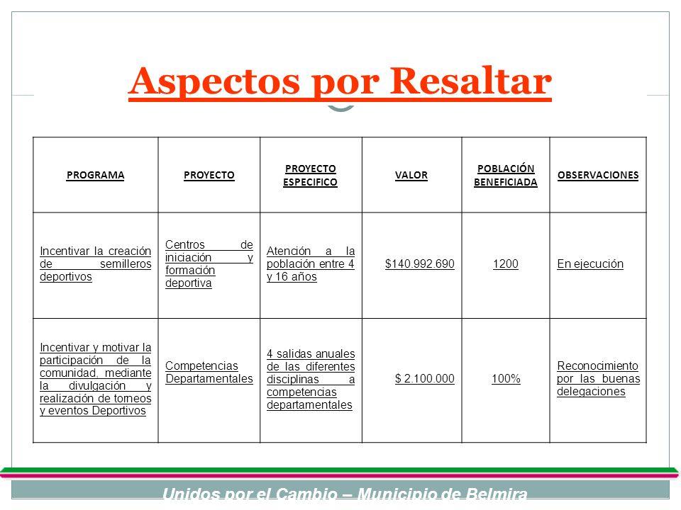 Aspectos por Resaltar PROGRAMAPROYECTO PROYECTO ESPECIFICO VALOR POBLACIÓN BENEFICIADA OBSERVACIONES Incentivar la creación de semilleros deportivos C