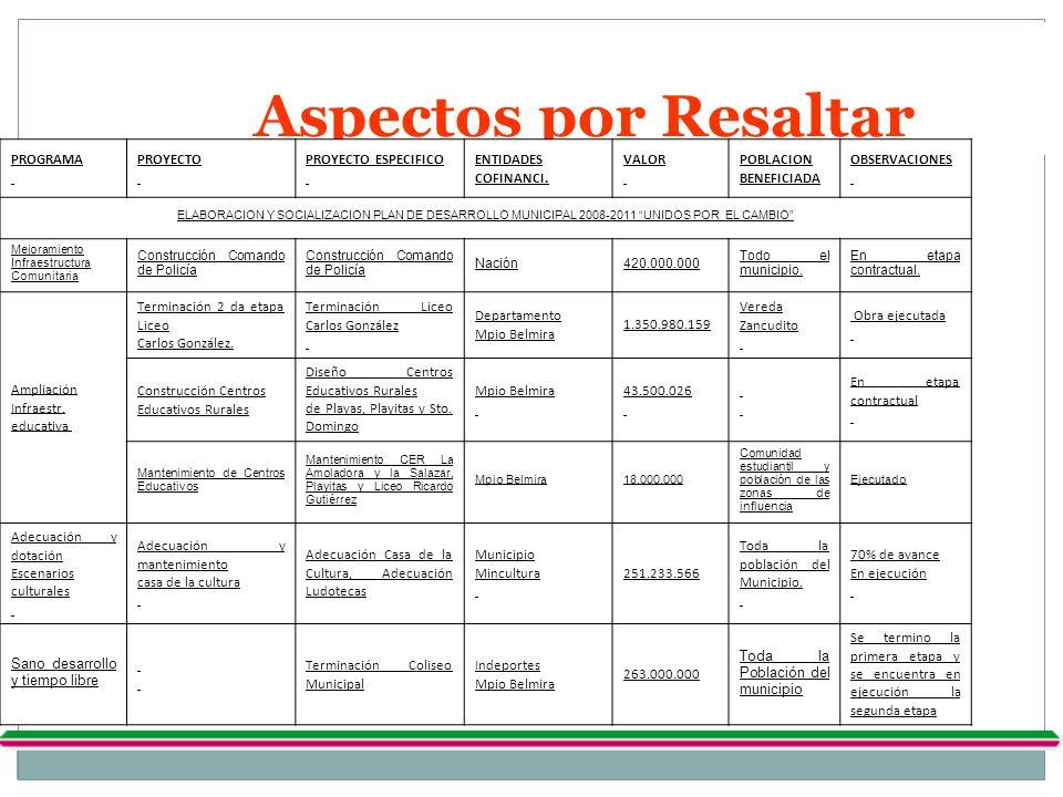 Aspectos por Resaltar PROGRAMA PROYECTO PROYECTO ESPECIFICO ENTIDADES COFINANCI. VALOR POBLACION BENEFICIADA OBSERVACIONES ELABORACION Y SOCIALIZACION