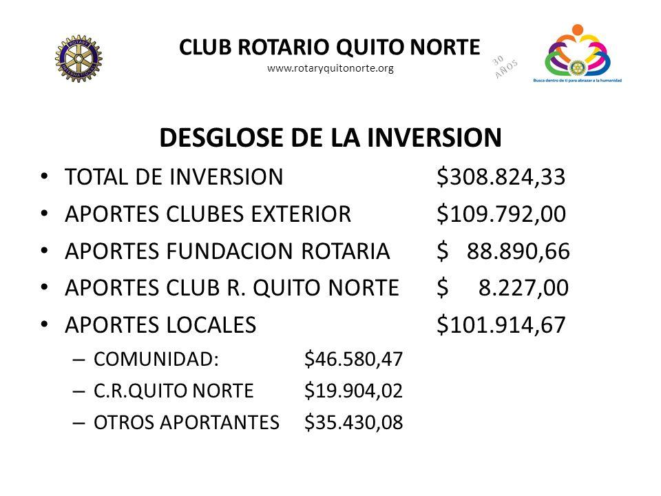CLUB ROTARIO QUITO NORTE www.rotaryquitonorte.org DESGLOSE DE LA INVERSION TOTAL DE INVERSION$308.824,33 APORTES CLUBES EXTERIOR$109.792,00 APORTES FU