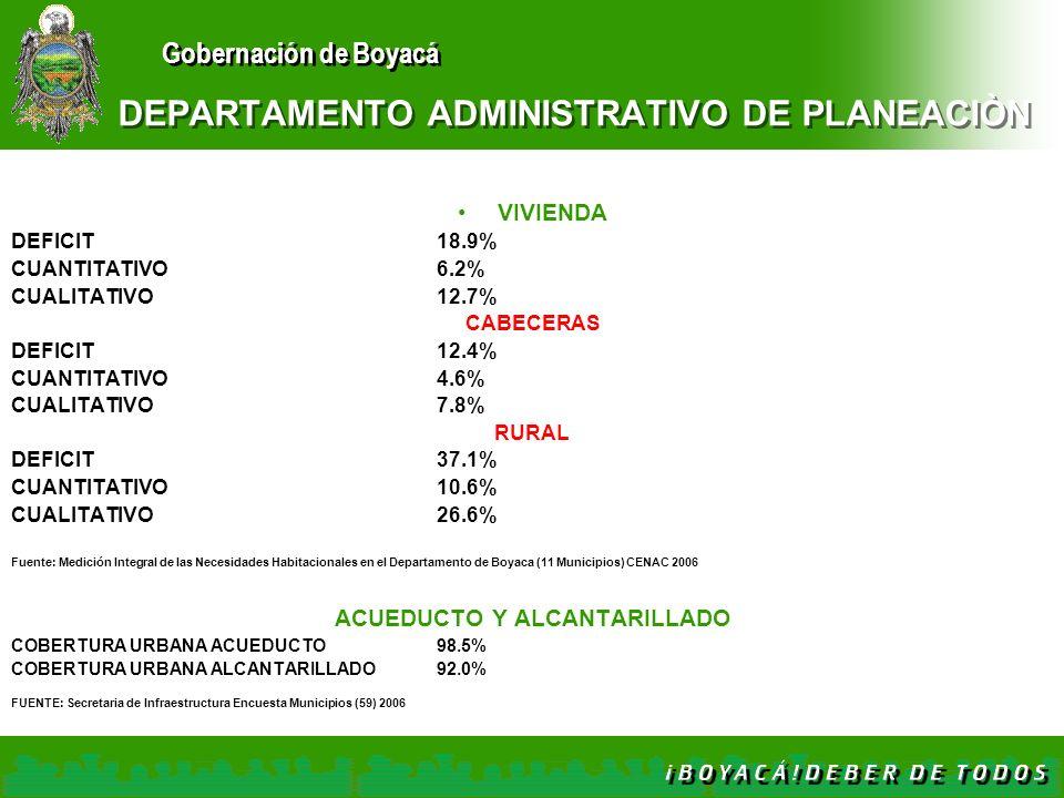 Gobernación de Boyacá DEPARTAMENTO ADMINISTRATIVO DE PLANEACIÒN VIVIENDA DEFICIT18.9% CUANTITATIVO6.2% CUALITATIVO12.7% CABECERAS DEFICIT12.4% CUANTIT