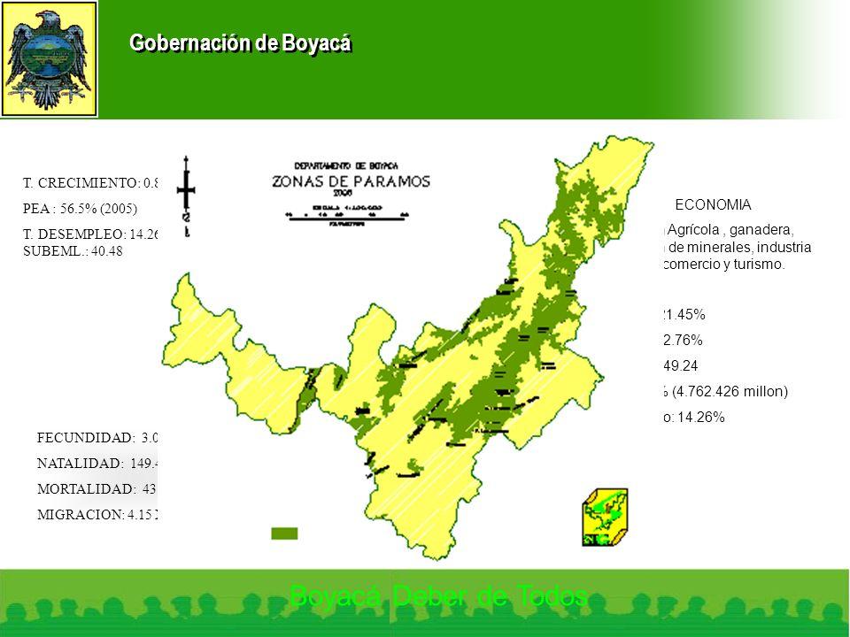 Gobernación de Boyacá Boyacá Deber de Todos ZONA DE PARAMOS FECUNDIDAD: 3.07% NATALIDAD: 149.4 X 10 000 MORTALIDAD: 43.85 X 10 000 MIGRACION: 4.15 X 1