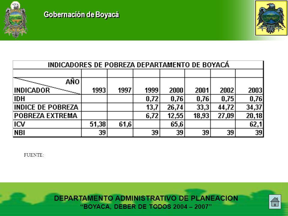 Gobernación de Boyacá DEPARTAMENTO ADMINISTRATIVO DE PLANEACION BOYACA, DEBER DE TODOS 2004 – 2007 FUENTE: