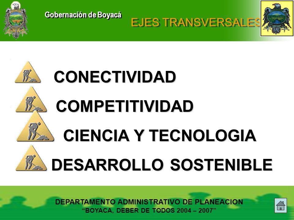 Gobernación de Boyacá EJES TRANSVERSALES CONECTIVIDAD CONECTIVIDAD COMPETITIVIDAD COMPETITIVIDAD CIENCIA Y TECNOLOGIA CIENCIA Y TECNOLOGIA DESARROLLO