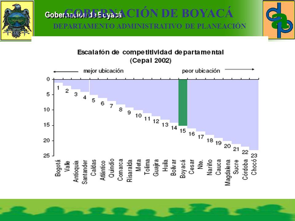 Gobernación de Boyacá GOBERNACIÓN DE BOYACÁ DEPARTAMENTO ADMINISTRATIVO DE PLANEACIÓN
